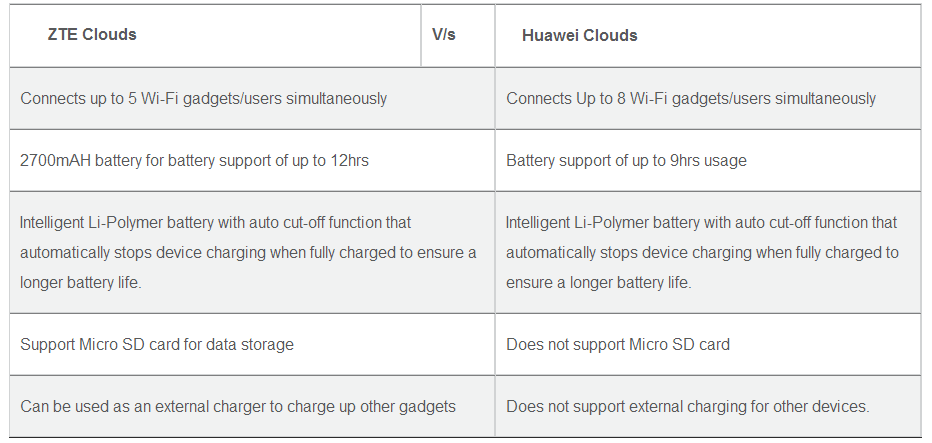 ZTE and Huawei Clouds Differentiation