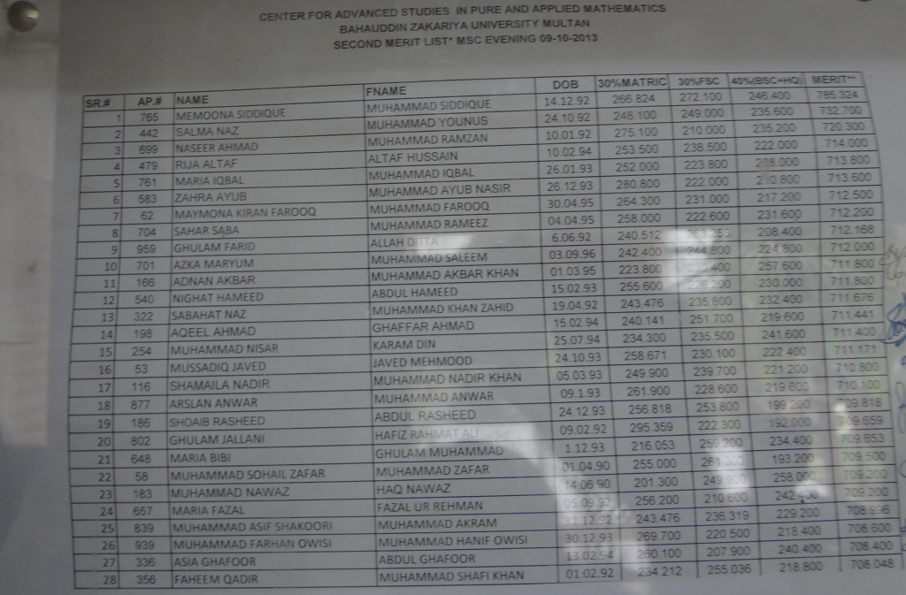 Second Merit List of M.Sc Mathematics